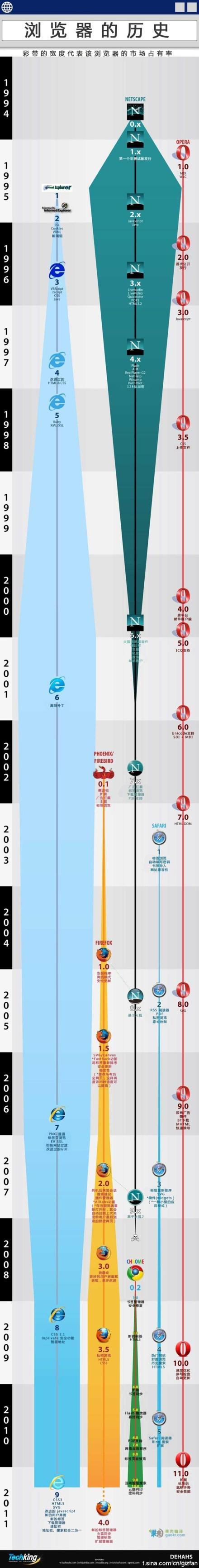 網路瀏覽器的發展史!!